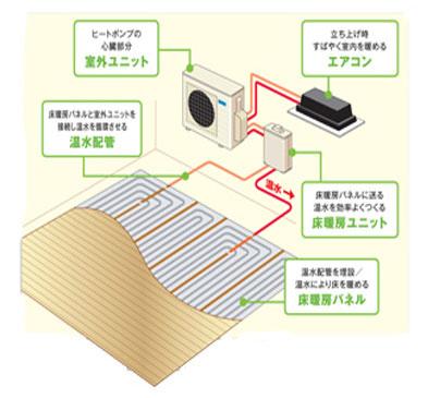 ヒートポンプ式温水床暖房