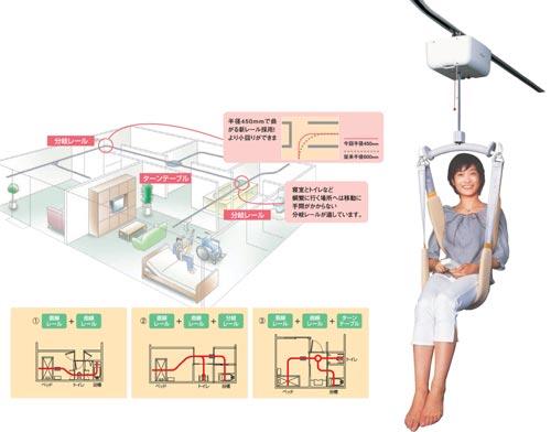 天井走行式リフトシステム「パートナー」