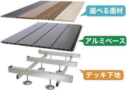 アルミ製の頑丈なベースにお好みのデッキ面材を自由に組み合わせてデザインできます。