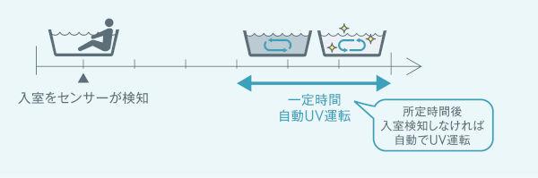除菌ができる給湯器